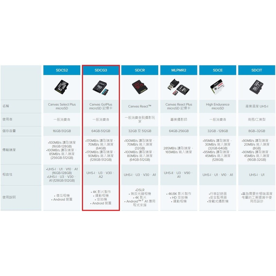 【SDCG3/64GB】 金士頓 64GB 手機記憶卡 U3 A2 每秒讀170MB寫70MB