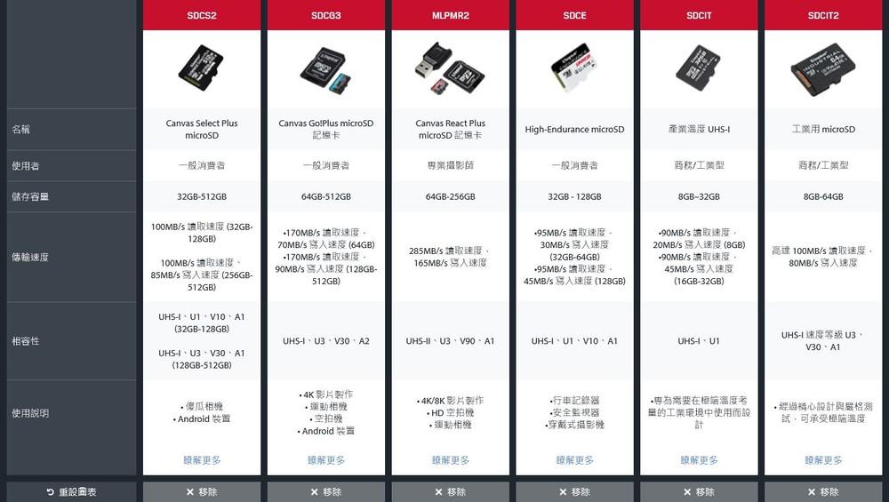 【SDCIT2/64GB】 金士頓 64GB 工業用 Micro-SD 記憶卡 pSLC 模式 3年保固