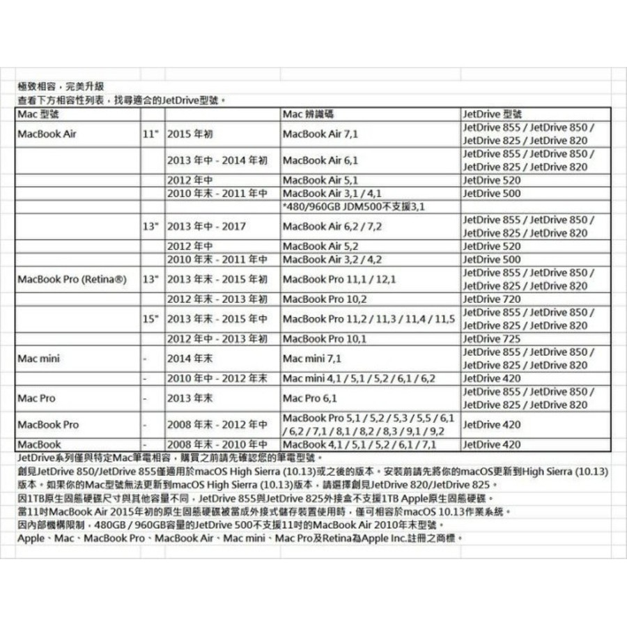【TS240GJDM850】 創見 240GB 更換 MAC MACBOOK 固態硬碟 專屬套件組