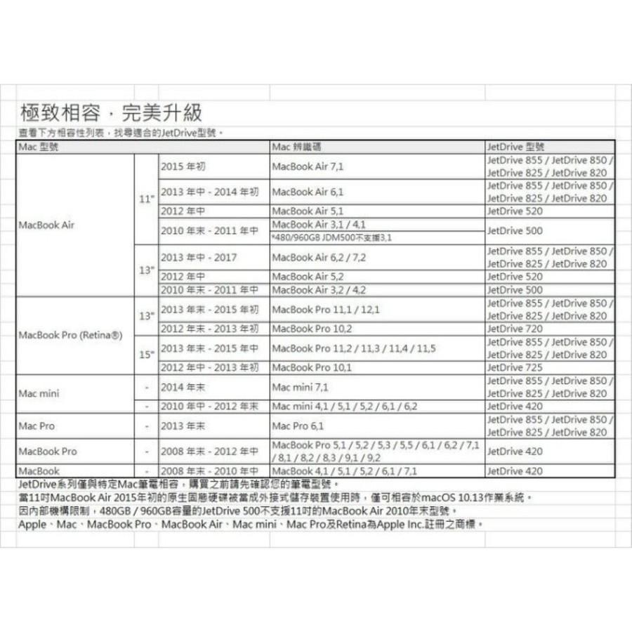 【TS960GJDM820】 創見 SSD 固態硬碟 960GB 更換 APPLE 固態硬碟 專屬套件組