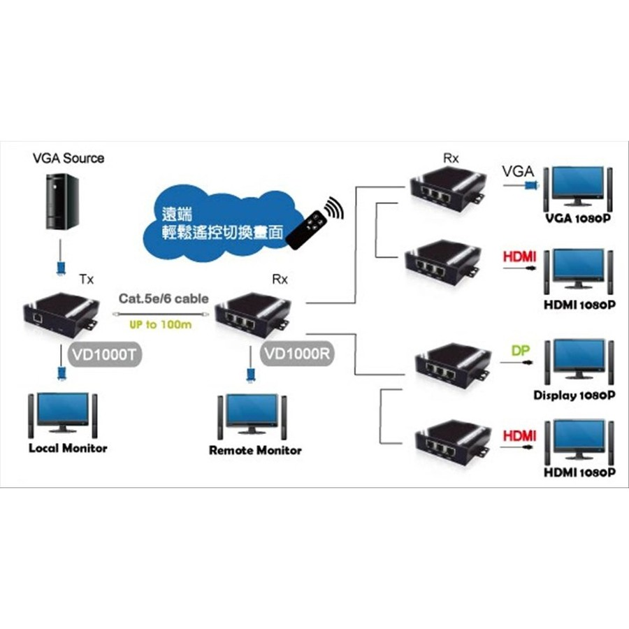 PANIO 長距離遙控擴充器 【VD1000TR】 VGA Audio RS-232 IR 混搭介面輸出
